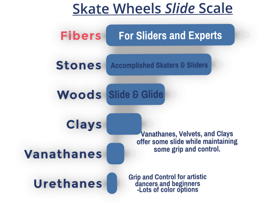 15 5 110 50 30 90 Vanathanes Urethanes Fibers  Woods Clays Stones   For Sliders and Experts Accomplished Skaters & Sliders Slide & Glide Vanathanes, Velvets, and Clays  offer some slide while maintaining  some grip and control. Grip and Control for artistic  dancers and beginners -Lots of color options Skate Wheels Slide Scale